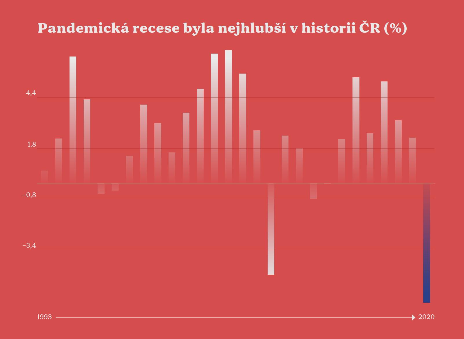 Pandemická recese